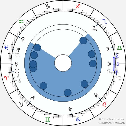 Donald Elson wikipedia, horoscope, astrology, instagram