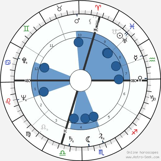 Ed McMahon wikipedia, horoscope, astrology, instagram