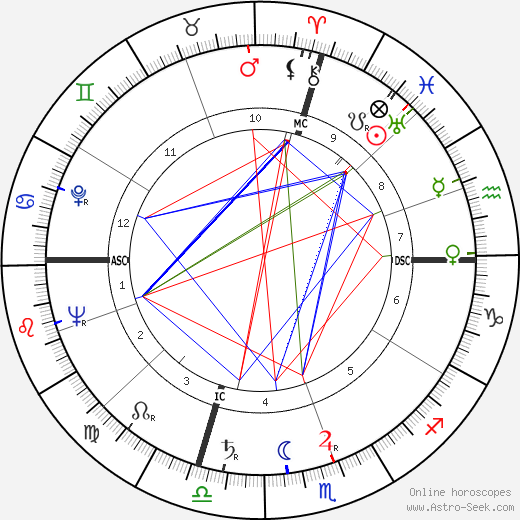 Ed McMahon tema natale, oroscopo, Ed McMahon oroscopi gratuiti, astrologia