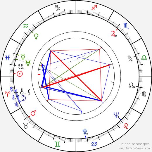Emil Karewicz birth chart, Emil Karewicz astro natal horoscope, astrology