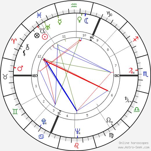 France Asselin день рождения гороскоп, France Asselin Натальная карта онлайн