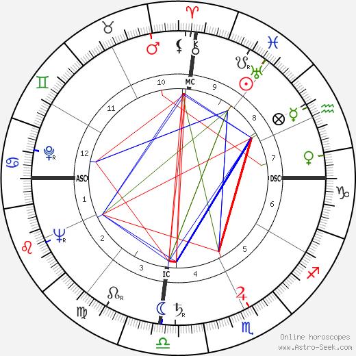 Francois Renaud день рождения гороскоп, Francois Renaud Натальная карта онлайн