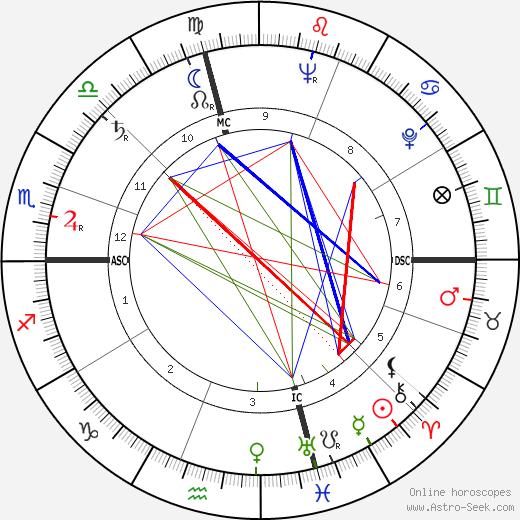 Frank Field день рождения гороскоп, Frank Field Натальная карта онлайн