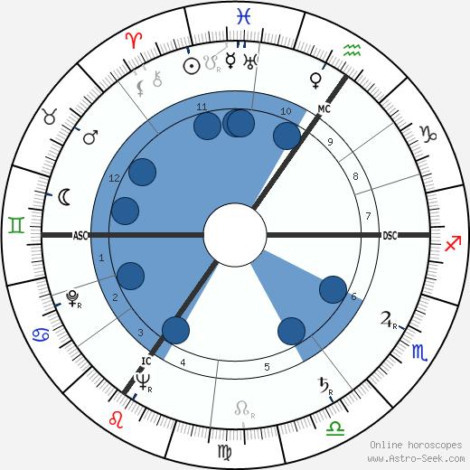 James Barber wikipedia, horoscope, astrology, instagram