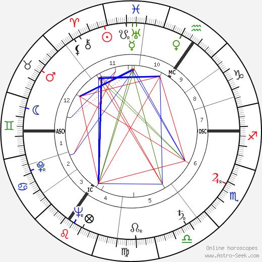 James Barber день рождения гороскоп, James Barber Натальная карта онлайн