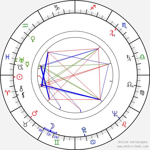 Jaromír Vomáčka tema natale, oroscopo, Jaromír Vomáčka oroscopi gratuiti, astrologia