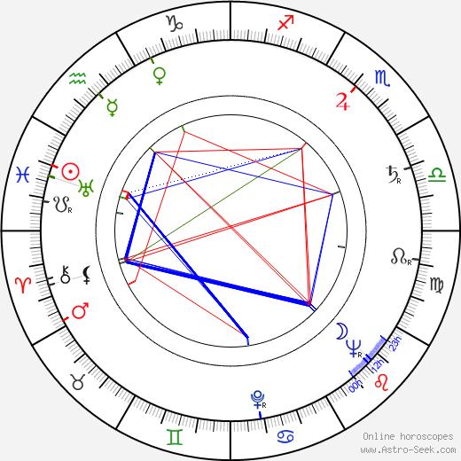 Jiří Fried birth chart, Jiří Fried astro natal horoscope, astrology