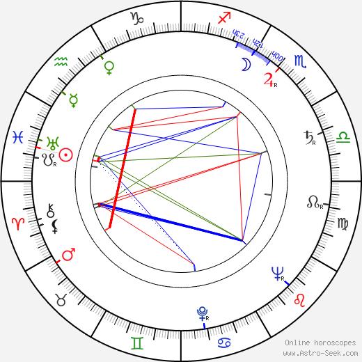 José María Forqué astro natal birth chart, José María Forqué horoscope, astrology