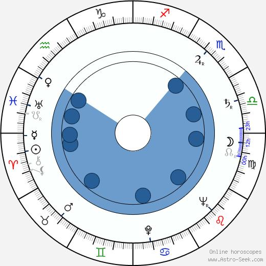 Julian Jabczyński wikipedia, horoscope, astrology, instagram