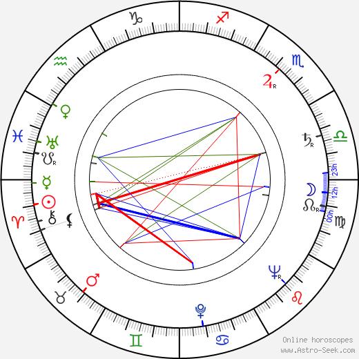 Julian Jabczyński birth chart, Julian Jabczyński astro natal horoscope, astrology