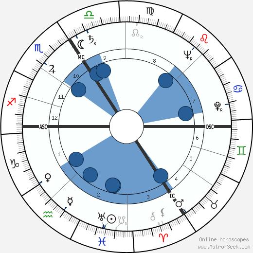 Jürgen von Manger wikipedia, horoscope, astrology, instagram