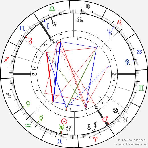 Jürgen von Manger astro natal birth chart, Jürgen von Manger horoscope, astrology