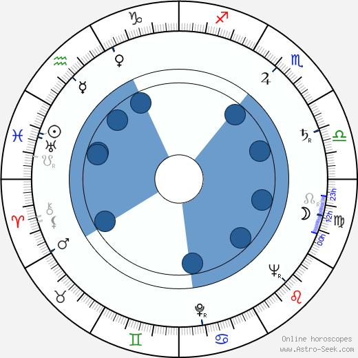 Kauko Vuorensola wikipedia, horoscope, astrology, instagram
