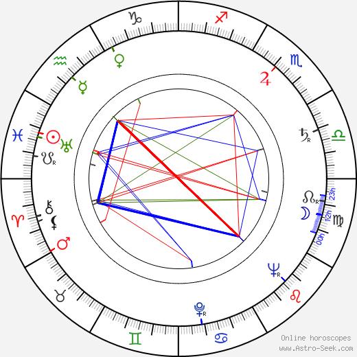 Kauko Vuorensola birth chart, Kauko Vuorensola astro natal horoscope, astrology