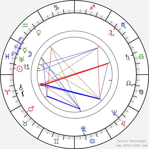 Laurence A. Tisch день рождения гороскоп, Laurence A. Tisch Натальная карта онлайн