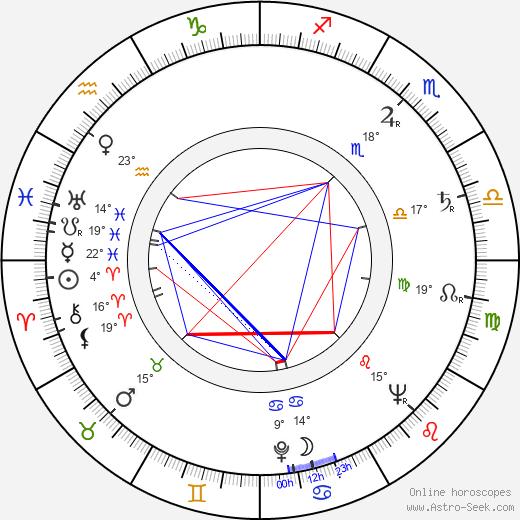 Leida Laius birth chart, biography, wikipedia 2018, 2019