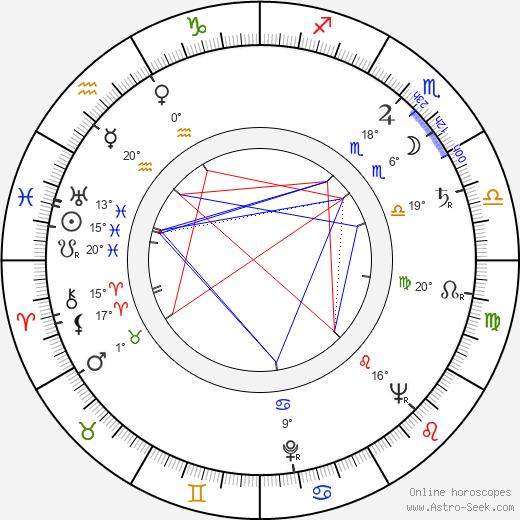 Lori March birth chart, biography, wikipedia 2020, 2021
