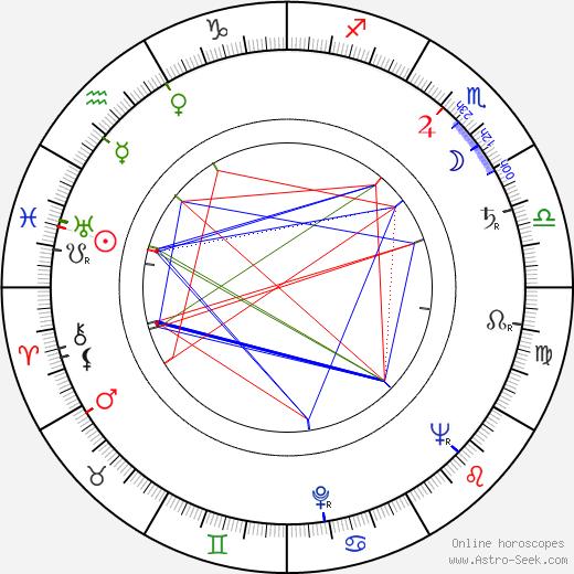 Lori March birth chart, Lori March astro natal horoscope, astrology