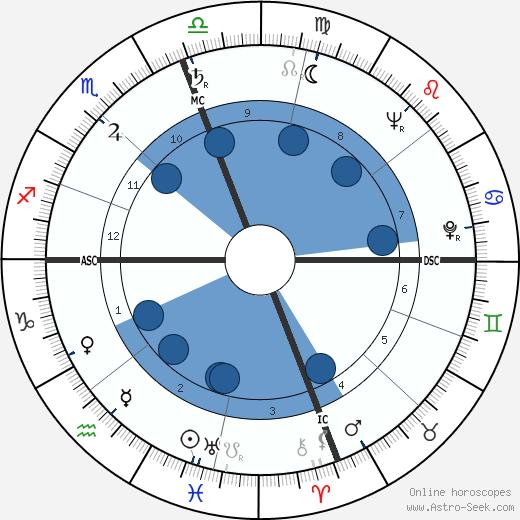 Luther Skaggs wikipedia, horoscope, astrology, instagram