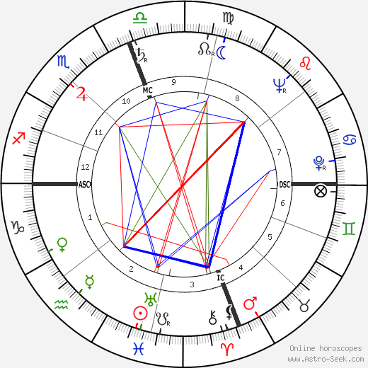 Luther Skaggs tema natale, oroscopo, Luther Skaggs oroscopi gratuiti, astrologia
