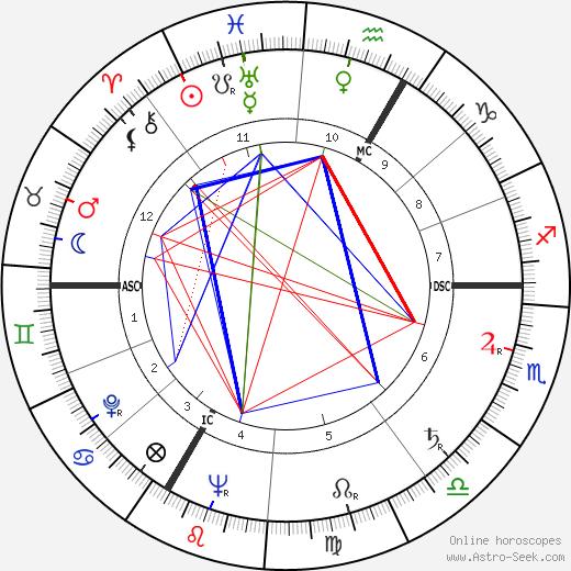 Марсель Марсо Marcel Marceau день рождения гороскоп, Marcel Marceau Натальная карта онлайн