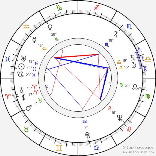 Mario Brega birth chart, biography, wikipedia 2019, 2020