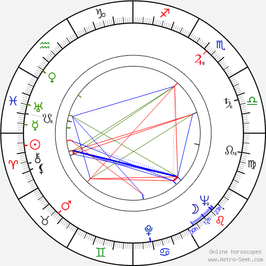 Michail Leonidovič Ančarov день рождения гороскоп, Michail Leonidovič Ančarov Натальная карта онлайн
