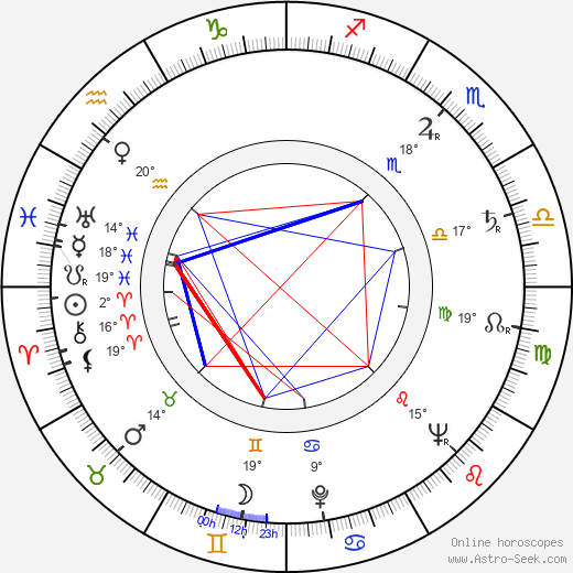 Murray Hamilton birth chart, biography, wikipedia 2018, 2019