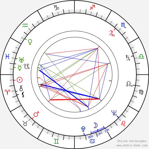 Nobuo Kaneko tema natale, oroscopo, Nobuo Kaneko oroscopi gratuiti, astrologia