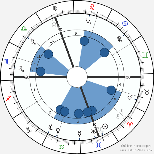 Norbert Brainin wikipedia, horoscope, astrology, instagram
