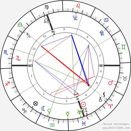 Норберт Брайнин Norbert Brainin день рождения гороскоп, Norbert Brainin Натальная карта онлайн