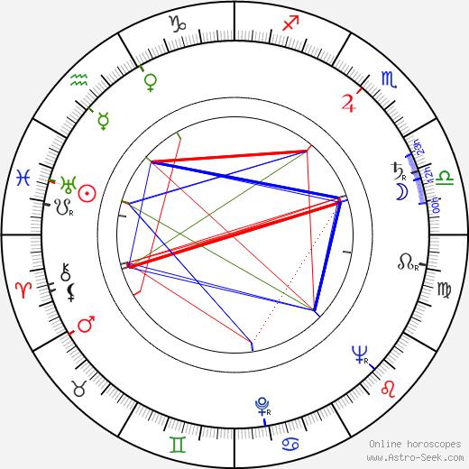Oscar Casco день рождения гороскоп, Oscar Casco Натальная карта онлайн