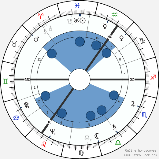 Patrick Moore wikipedia, horoscope, astrology, instagram