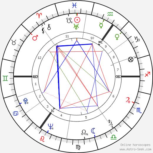 Patrick Moore tema natale, oroscopo, Patrick Moore oroscopi gratuiti, astrologia