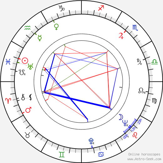 Paul Müller день рождения гороскоп, Paul Müller Натальная карта онлайн