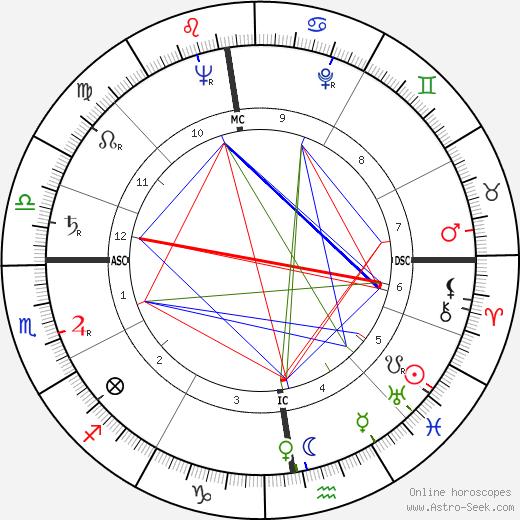 Пьер Фламьон Pierre Flamion день рождения гороскоп, Pierre Flamion Натальная карта онлайн