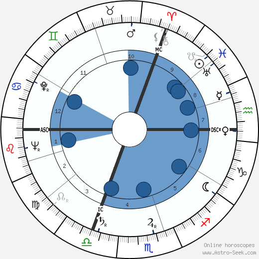 Pierre Gaisseau wikipedia, horoscope, astrology, instagram