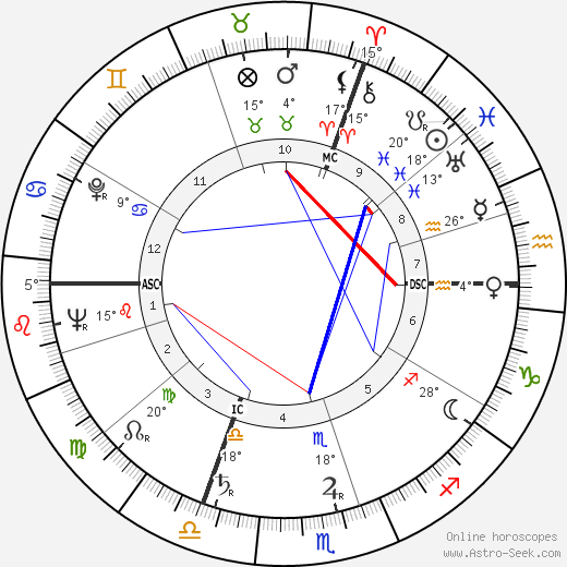 Pierre Gaisseau birth chart, biography, wikipedia 2019, 2020