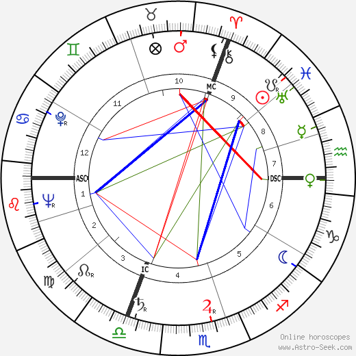 Pierre Gaisseau astro natal birth chart, Pierre Gaisseau horoscope, astrology