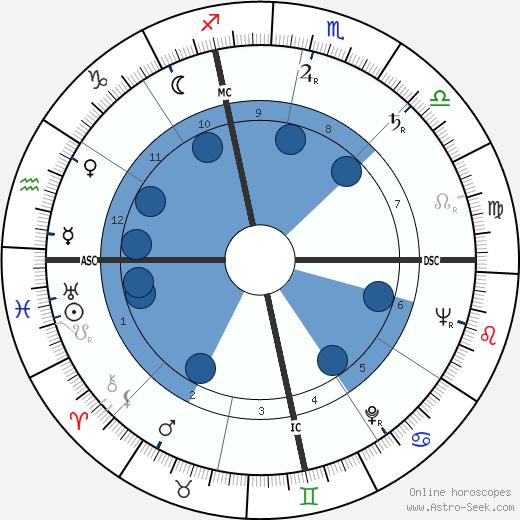 Roger Boom wikipedia, horoscope, astrology, instagram