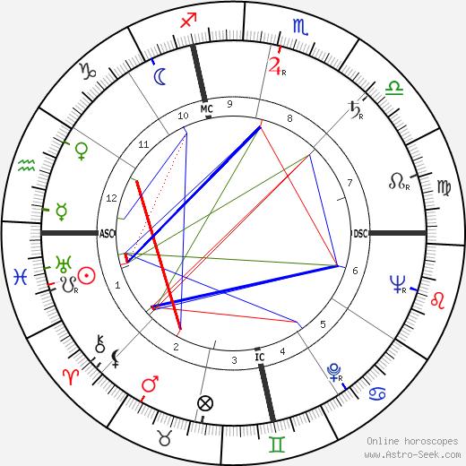 Roger Boom день рождения гороскоп, Roger Boom Натальная карта онлайн