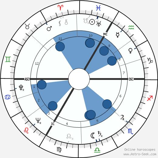 Roger Bordier wikipedia, horoscope, astrology, instagram
