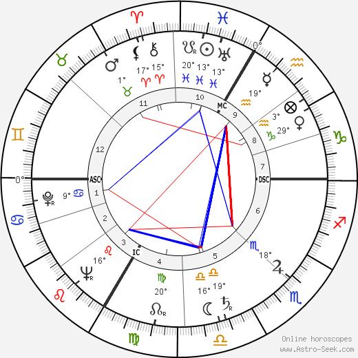 Roger Bordier birth chart, biography, wikipedia 2019, 2020