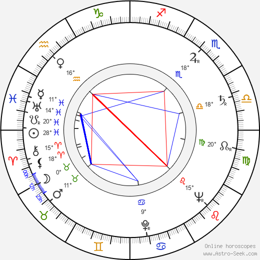 Viktor Kubal birth chart, biography, wikipedia 2019, 2020