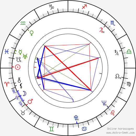 Viktor Kubal birth chart, Viktor Kubal astro natal horoscope, astrology