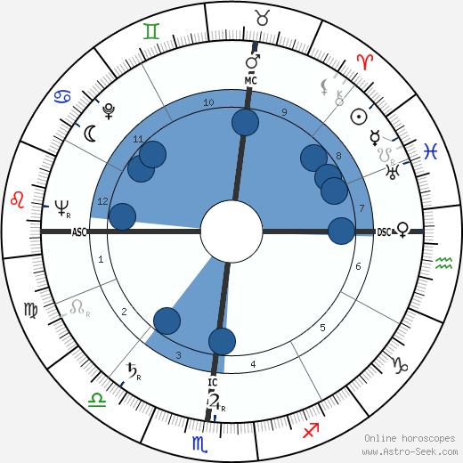Vincent Strangio wikipedia, horoscope, astrology, instagram