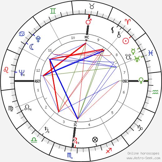 Vincent Strangio tema natale, oroscopo, Vincent Strangio oroscopi gratuiti, astrologia