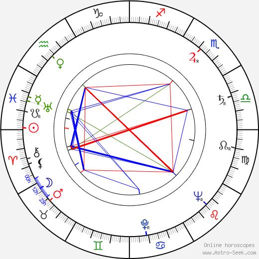Walter Marsh birth chart, Walter Marsh astro natal horoscope, astrology