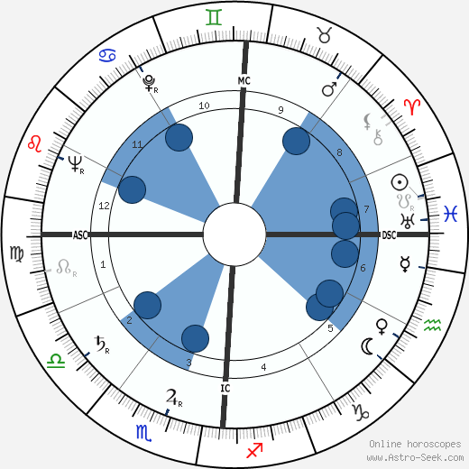 Walter Schirra wikipedia, horoscope, astrology, instagram