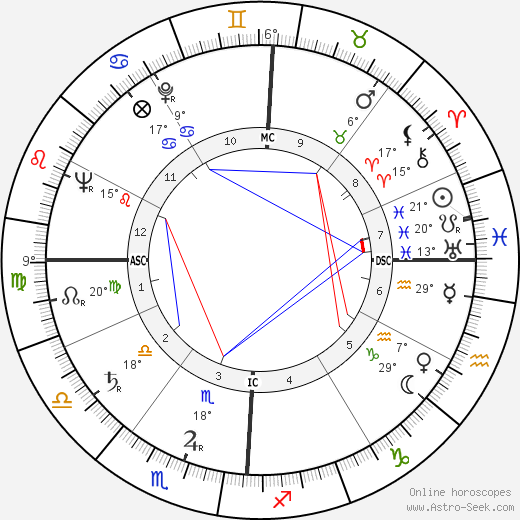 Walter Schirra birth chart, biography, wikipedia 2017, 2018